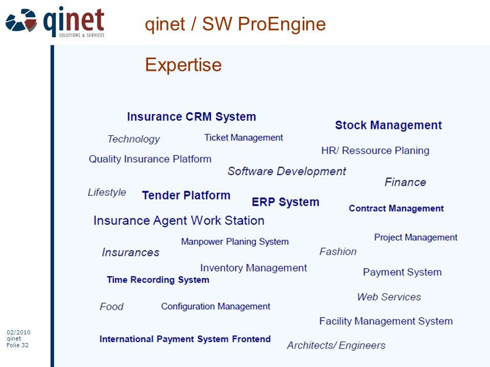 qinet / SW ProEngine Expertise