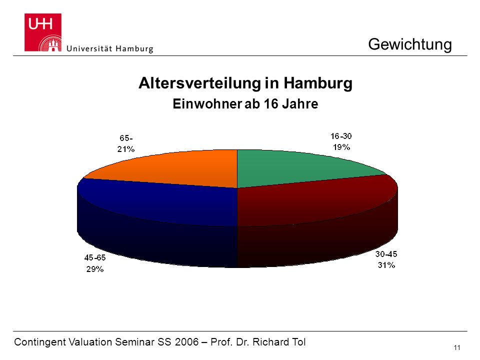 Altersverteilung in Hamburg