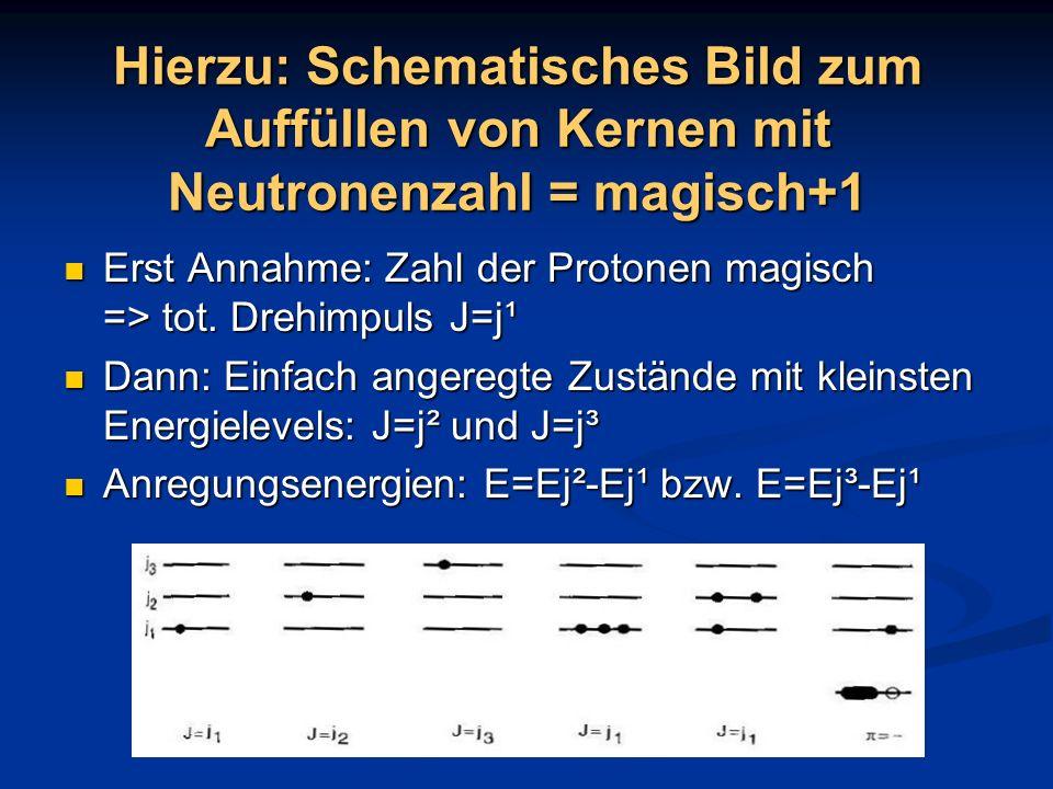 Hierzu: Schematisches Bild zum Auffüllen von Kernen mit Neutronenzahl = magisch+1