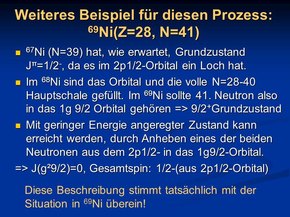 Weiteres Beispiel für diesen Prozess: 69Ni(Z=28, N=41)