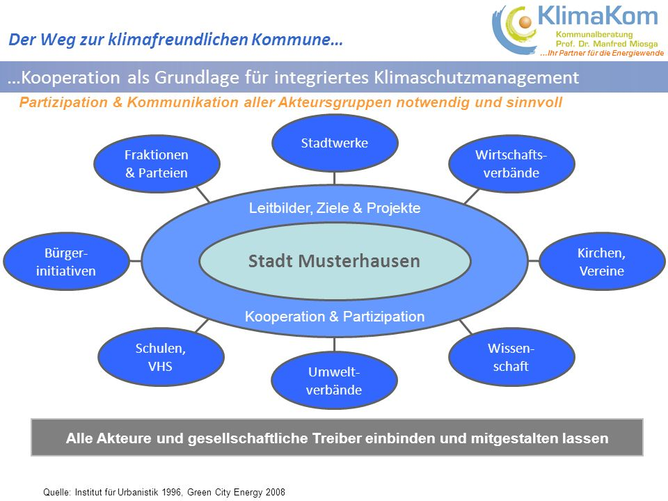 …Kooperation als Grundlage für integriertes Klimaschutzmanagement