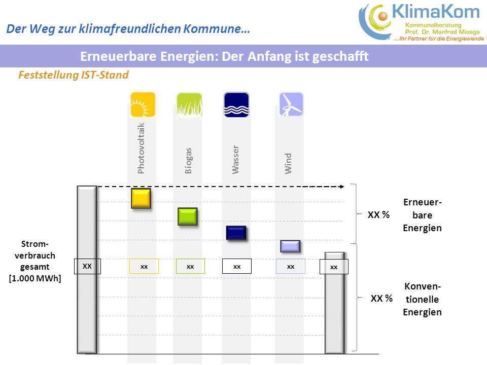 Erneuer-bare Energien Strom-verbrauch gesamt Konven- tionelle Energien