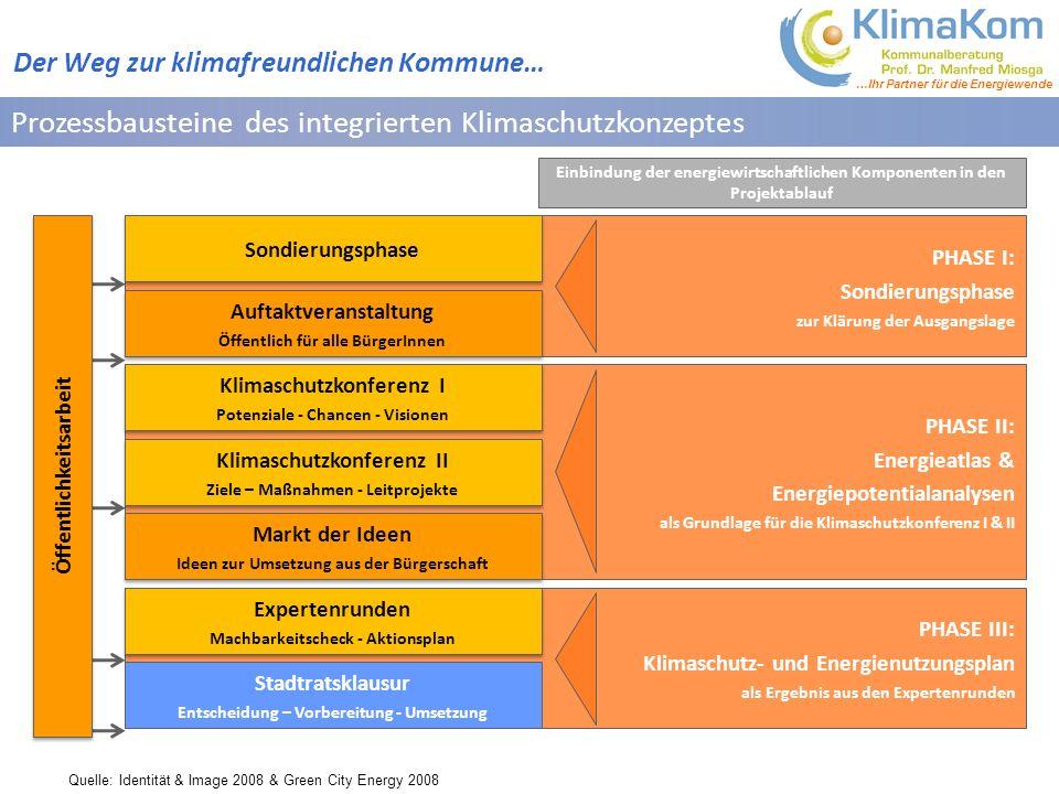 Prozessbausteine des integrierten Klimaschutzkonzeptes