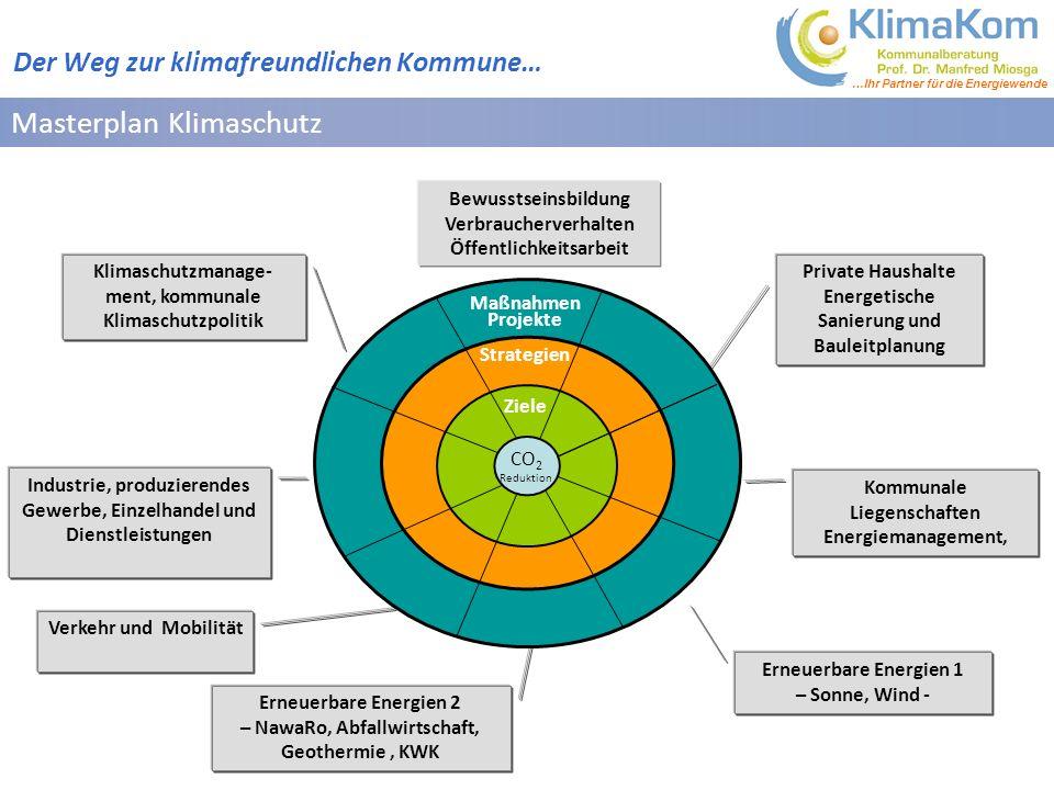 Masterplan Klimaschutz