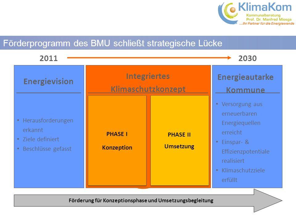 Förderprogramm des BMU schließt strategische Lücke 2011 2030