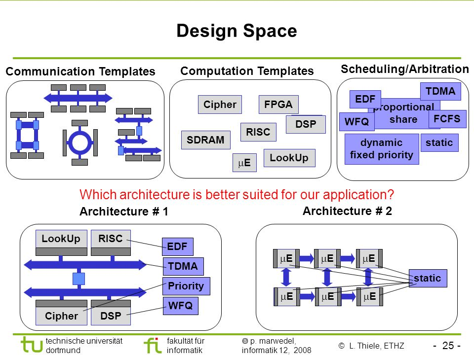 Design Space Which architecture is better suited for our application