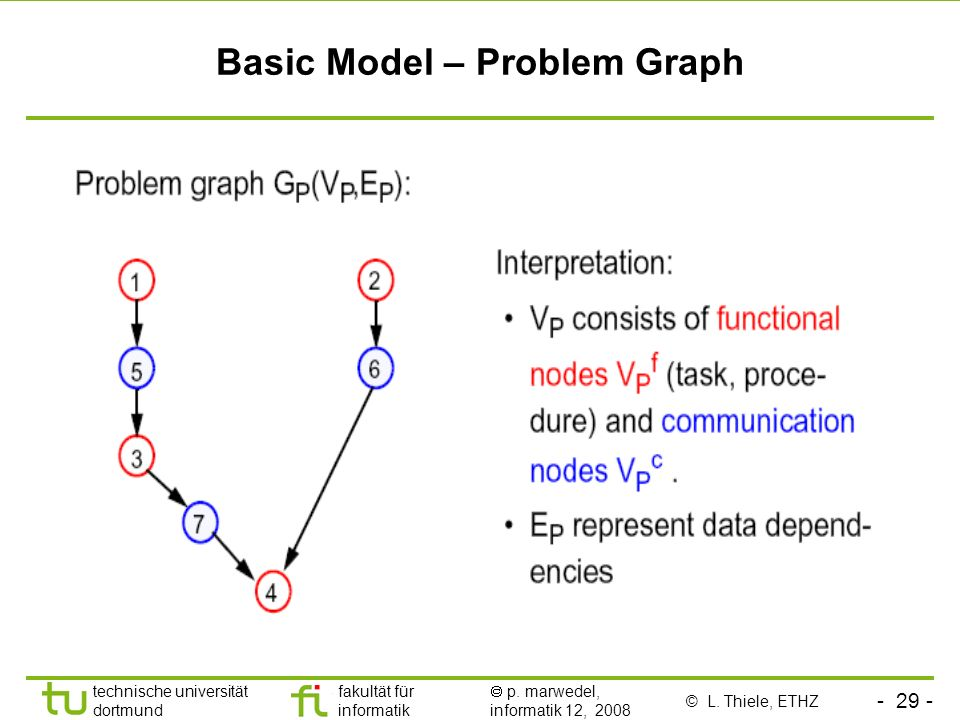 Basic Model – Problem Graph