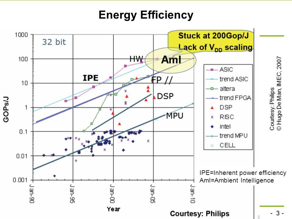 Energy Efficiency GOPs/J IPE=Inherent power efficiency