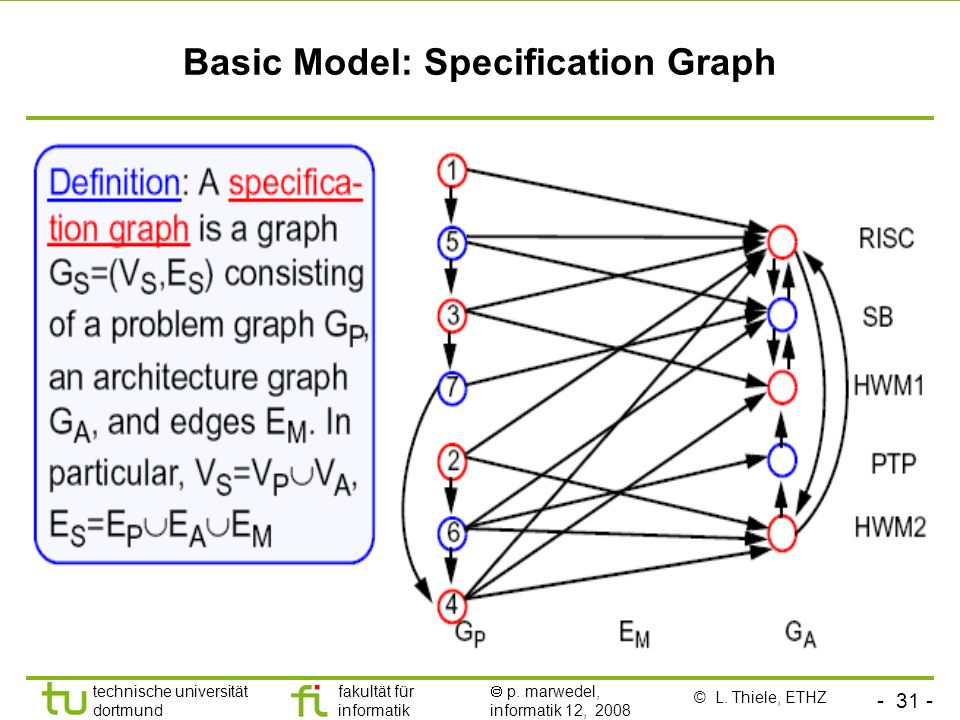 Basic Model: Specification Graph