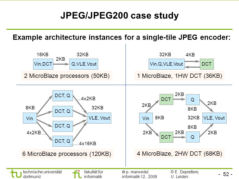 JPEG/JPEG200 case study Example architecture instances for a single-tile JPEG encoder: 16KB. 32KB.