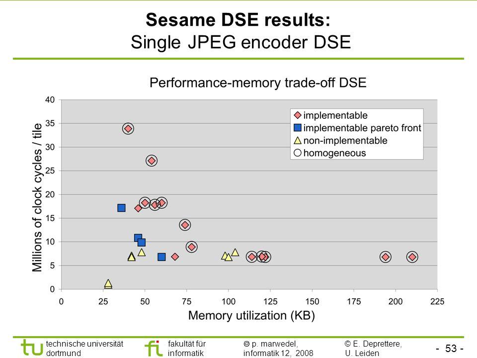 Sesame DSE results: Single JPEG encoder DSE