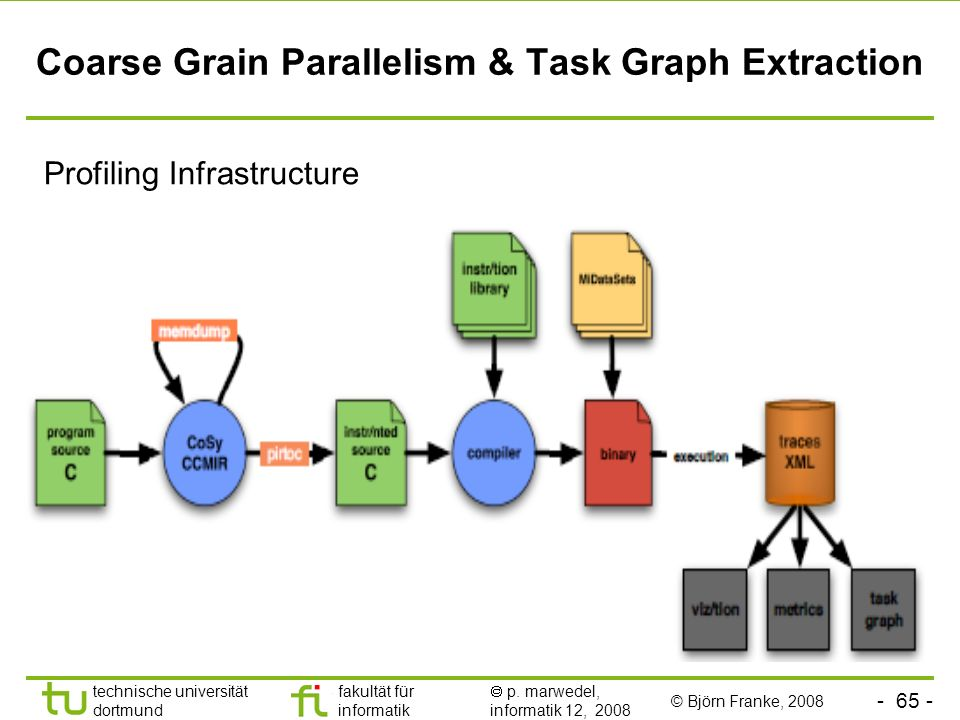 Coarse Grain Parallelism & Task Graph Extraction