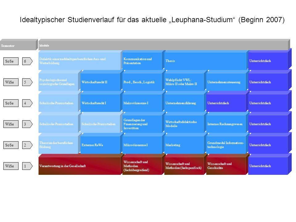 """Idealtypischer Studienverlauf für das aktuelle """"Leuphana-Studium (Beginn 2007)"""
