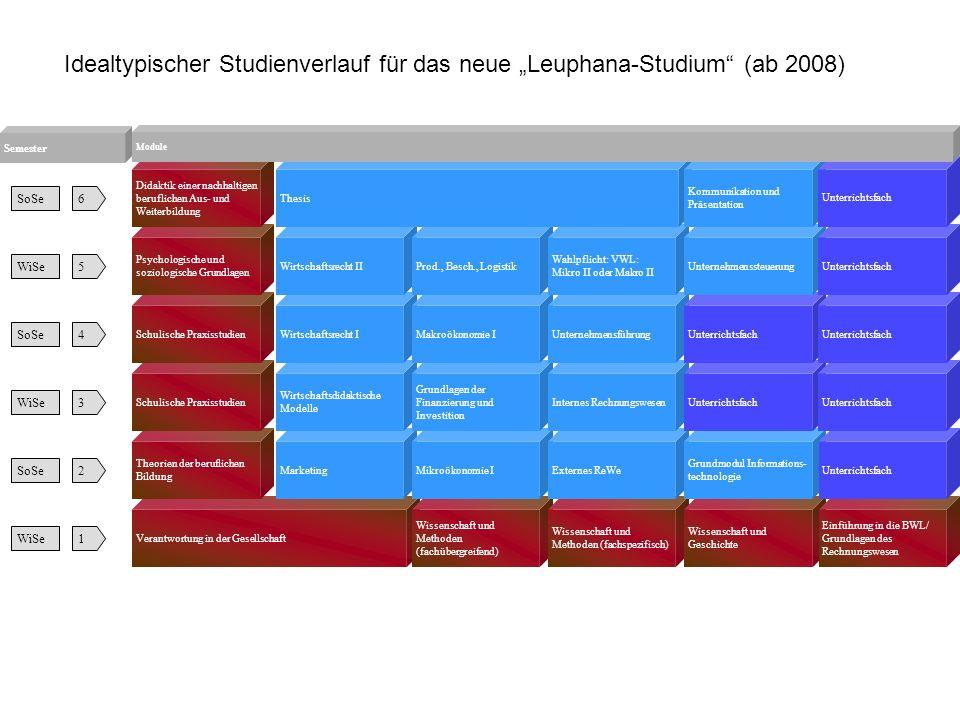 """Idealtypischer Studienverlauf für das neue """"Leuphana-Studium (ab 2008)"""