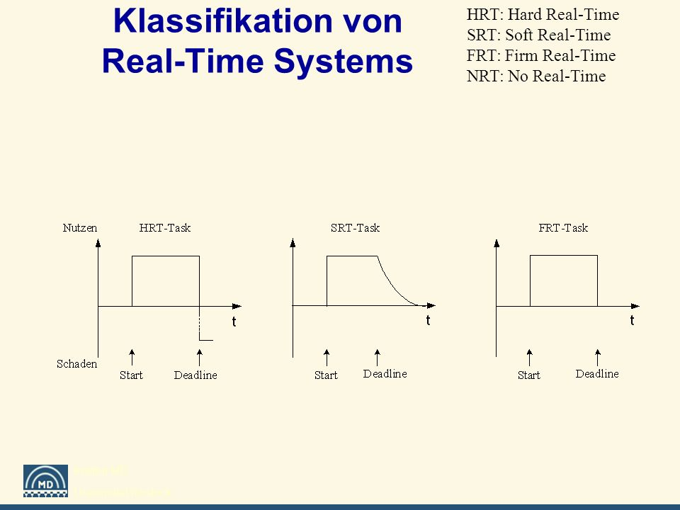 Klassifikation von Real-Time Systems