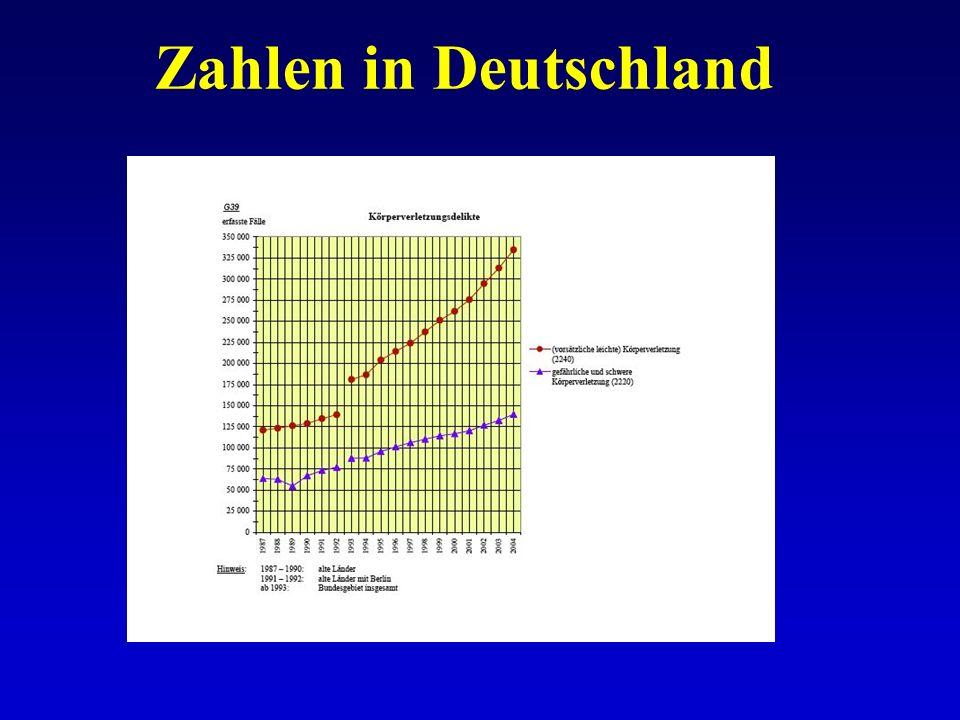 Zahlen in Deutschland