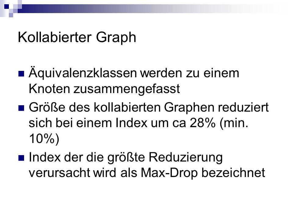Kollabierter Graph Äquivalenzklassen werden zu einem Knoten zusammengefasst.
