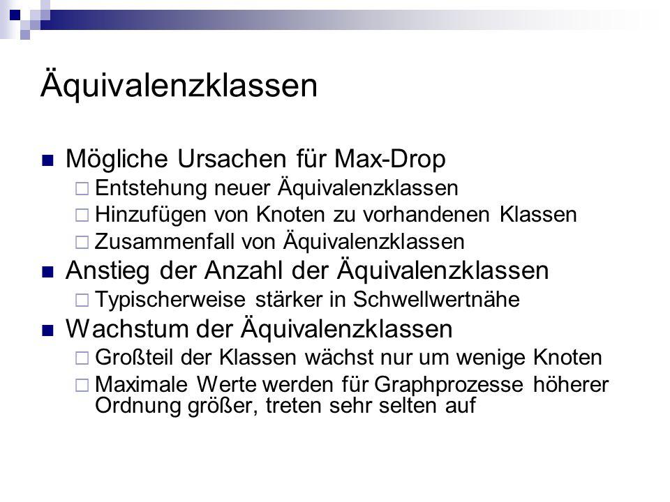 Äquivalenzklassen Mögliche Ursachen für Max-Drop