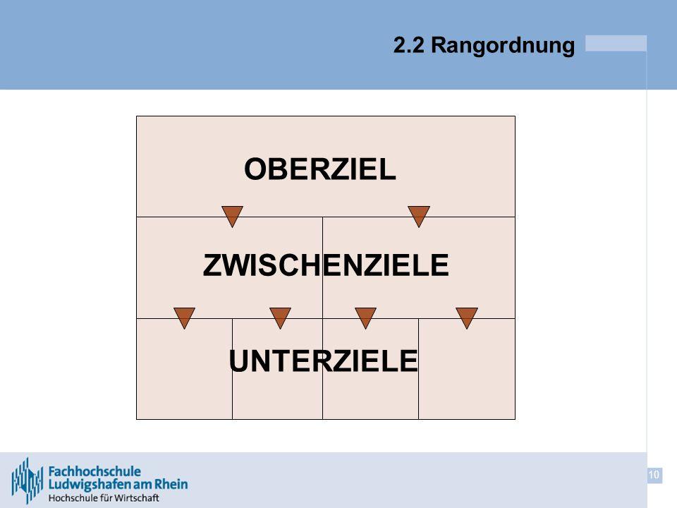 2.2 Rangordnung OBERZIEL ZWISCHENZIELE UNTERZIELE