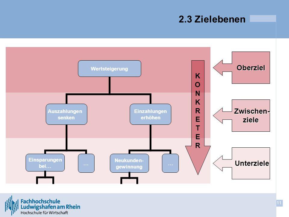 2.3 Zielebenen Oberziel Zwischen- ziele Unterziele