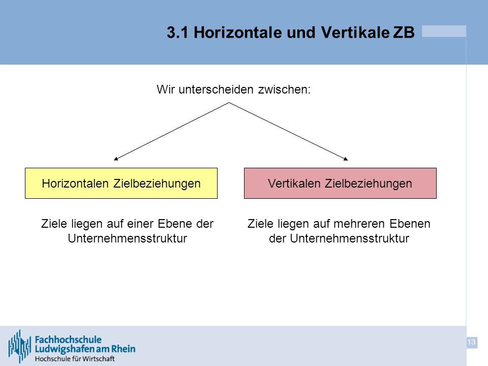 3.1 Horizontale und Vertikale ZB