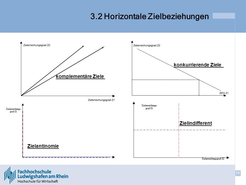 3.2 Horizontale Zielbeziehungen