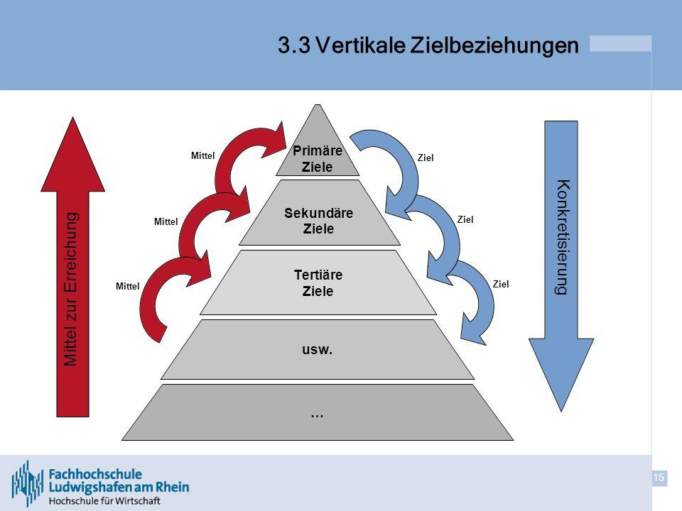 3.3 Vertikale Zielbeziehungen