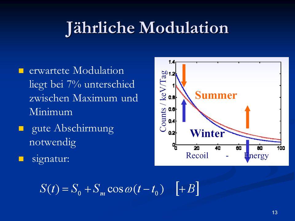 Jährliche Modulation erwartete Modulation liegt bei 7% unterschied zwischen Maximum und Minimum. gute Abschirmung notwendig.