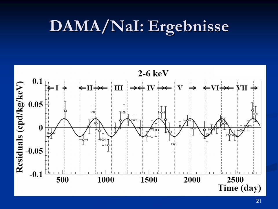 DAMA/NaI: Ergebnisse Fitten einer Cosinusfunktion ( Acos(omega(t-t_0)) an die erhaltenen Daten.