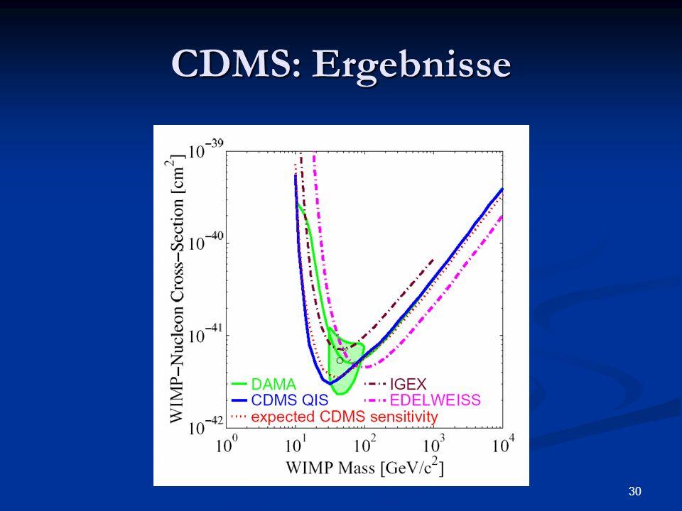 CDMS: Ergebnisse