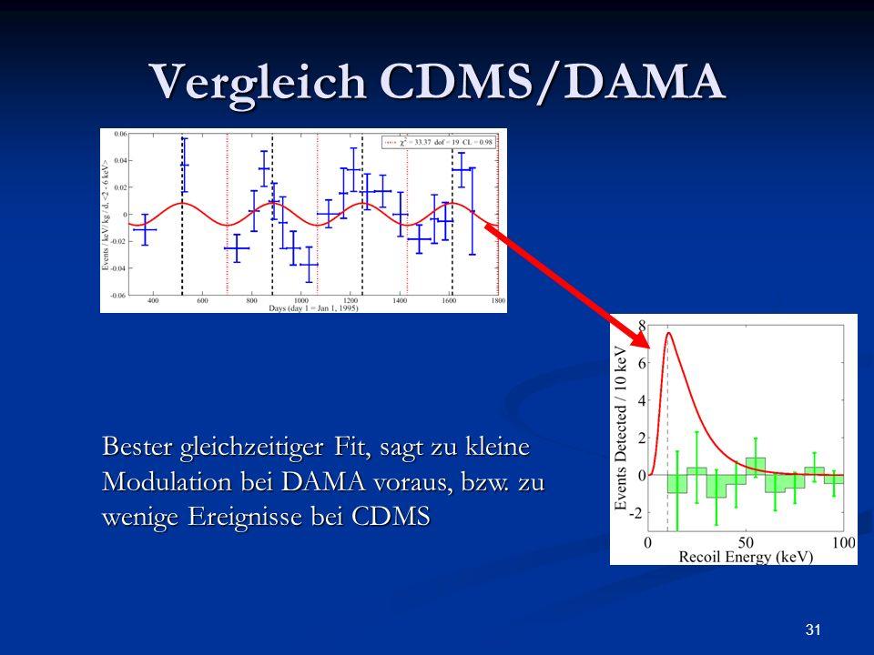 Vergleich CDMS/DAMA DAMA liefert modellunabhaengige Ergebnisse, alle anderen erstellen Ausschlußplots mit bestimmten Modellen.