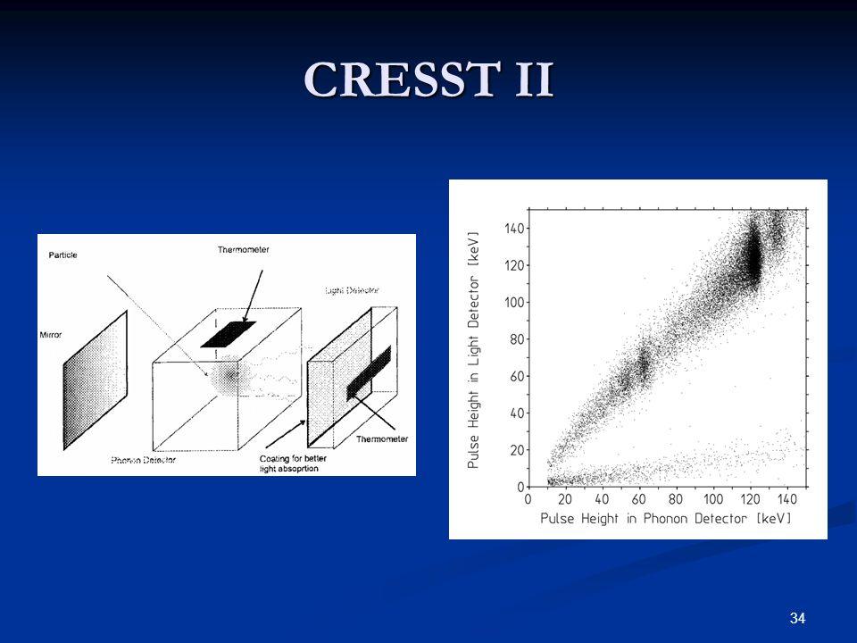 CRESST II CaWO4. Abschirmung kann Hintergrund nicht vollständig abschalten.