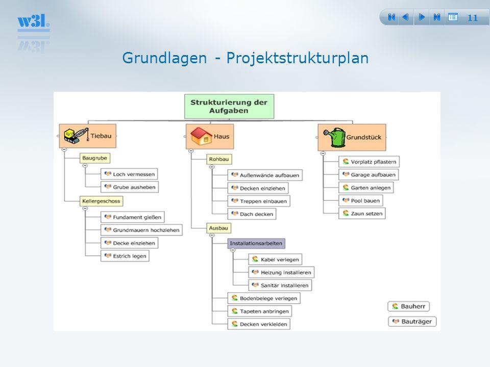 Grundlagen - Projektstrukturplan