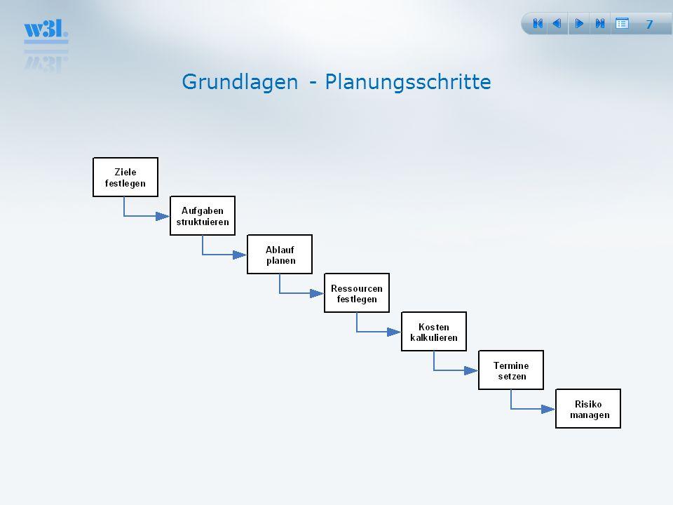Grundlagen - Planungsschritte