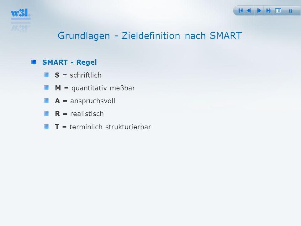 Grundlagen - Zieldefinition nach SMART