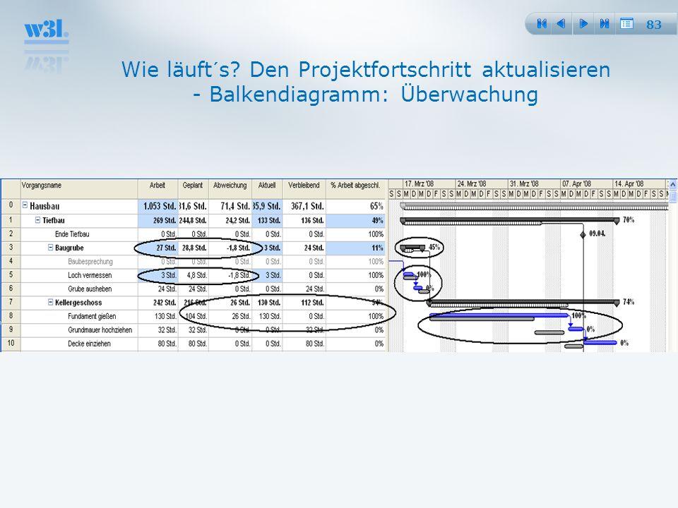 25.03.2017 Wie läuft´s Den Projektfortschritt aktualisieren - Balkendiagramm: Überwachung