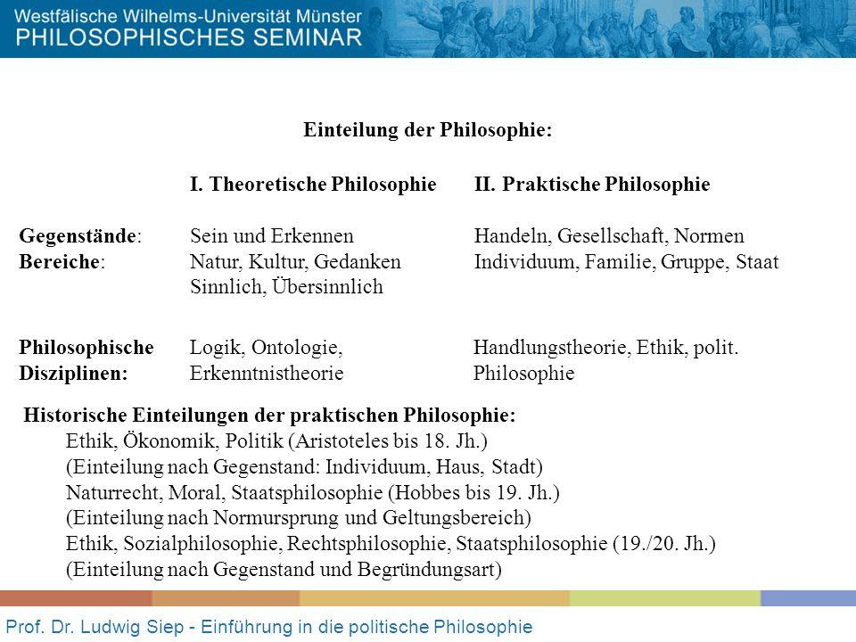 Einteilung der Philosophie: