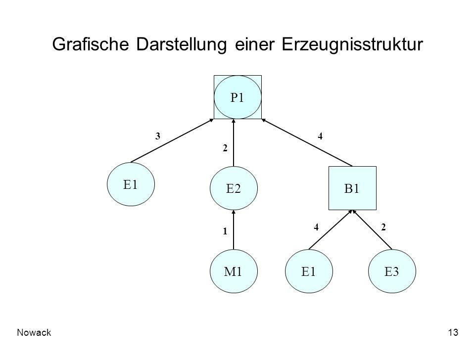Grafische Darstellung einer Erzeugnisstruktur