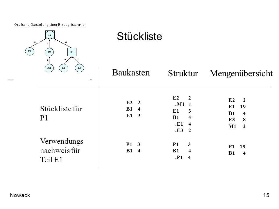 Stückliste Baukasten Struktur Mengenübersicht Stückliste für P1