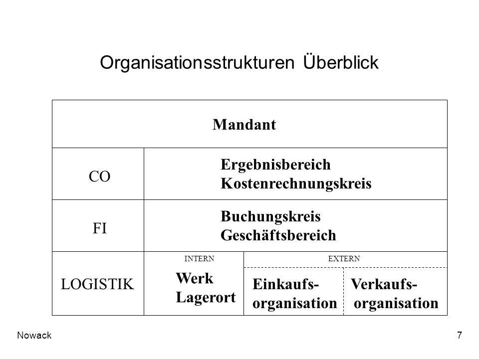 Organisationsstrukturen Überblick