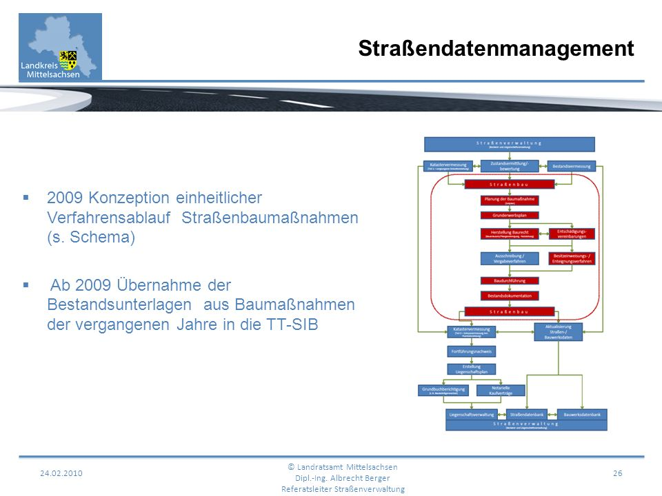 Straßendatenmanagement