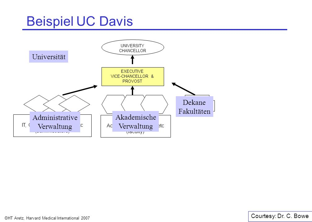 Beispiel UC Davis Universität Dekane Fakultäten Administrative