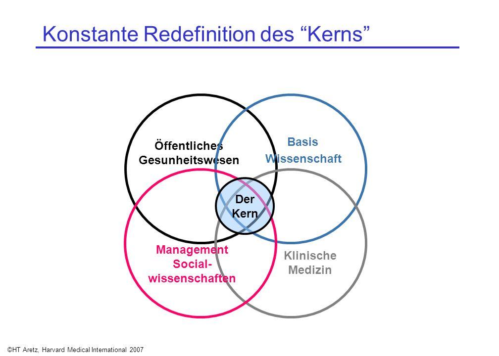 Konstante Redefinition des Kerns