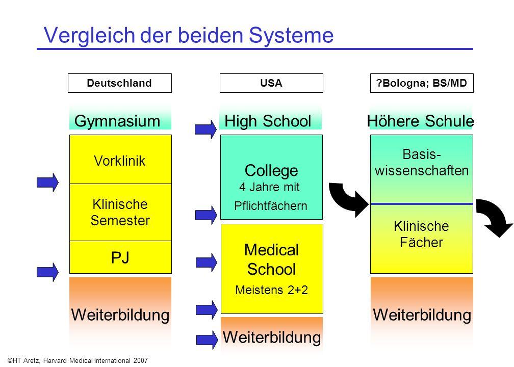 Vergleich der beiden Systeme
