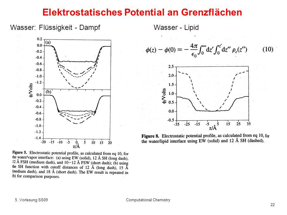 Elektrostatisches Potential an Grenzflächen