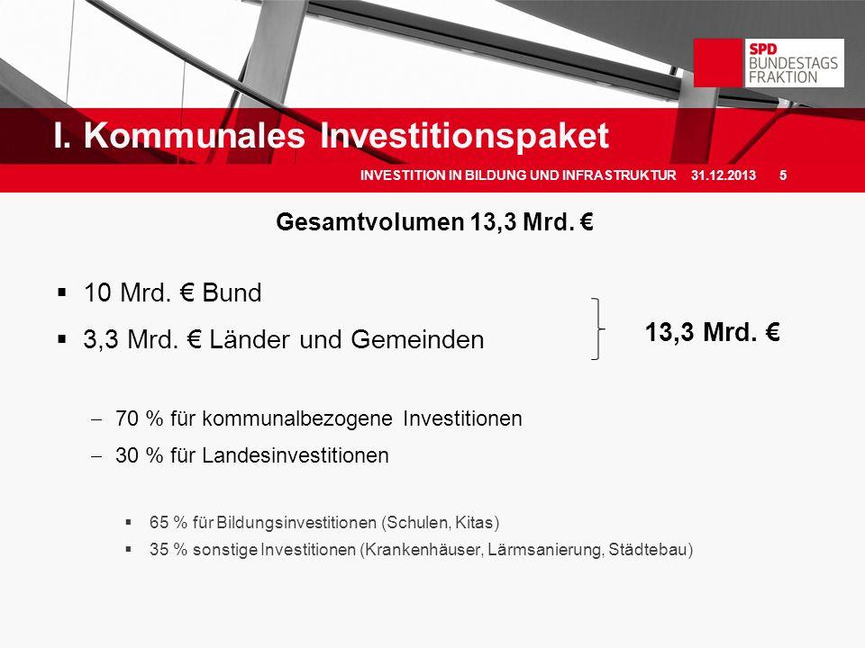 I. Kommunales Investitionspaket