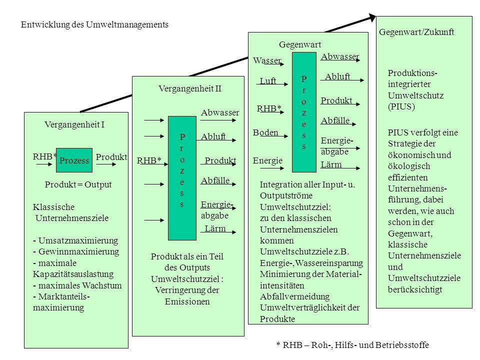 Entwicklung des Umweltmanagements