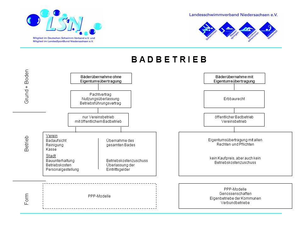 B A D B E T R I E B Grund + Boden Betrieb Form Verein Stadt