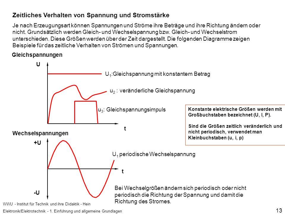 Zeitliches Verhalten von Spannung und Stromstärke