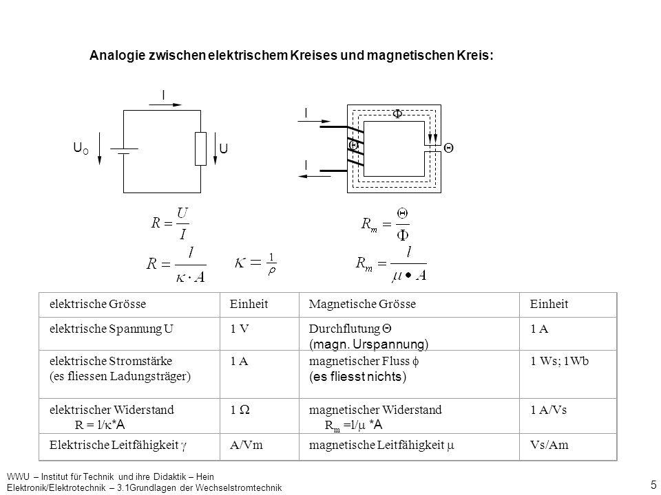  Analogie zwischen elektrischem Kreises und magnetischen Kreis: UO I